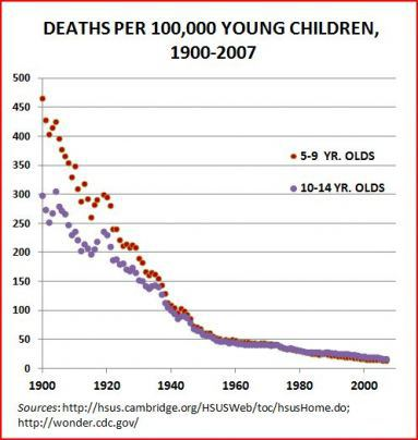 children-mortality